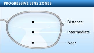 Progressive lens 1